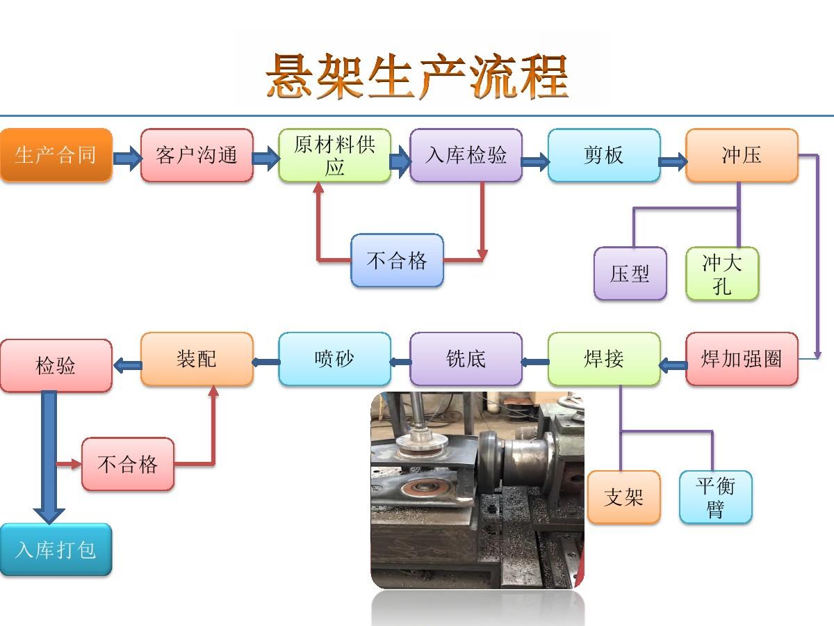 悬架生产流程